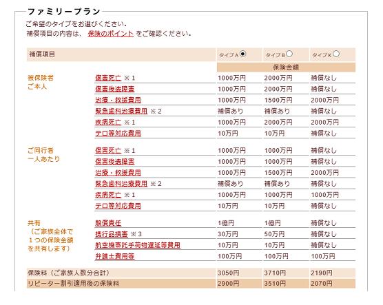 海外旅行保険は三井住友海上のコスパが良い