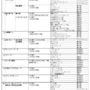 遺伝子組み換え食品を販売する日本メーカーの品は不買